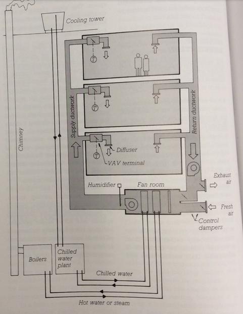 Vav Hvac System Diagram Wiring Diagram Will Be A Thing